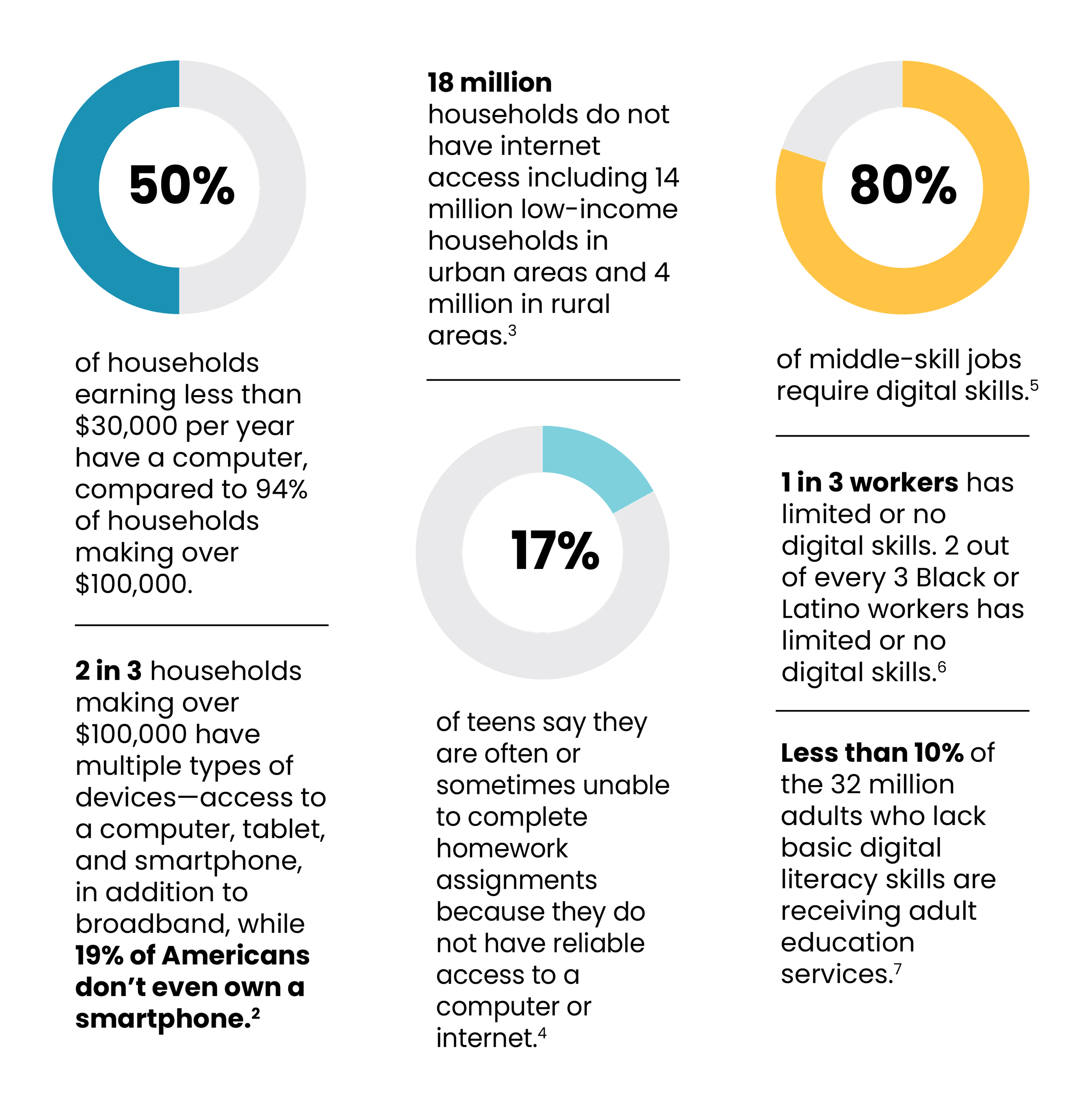 Digital equity facts