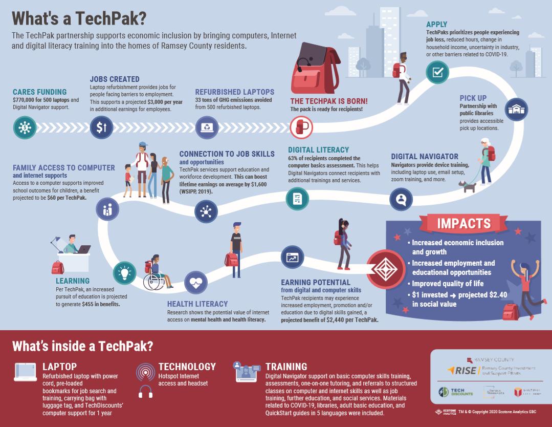 TechPak Journey Infographic